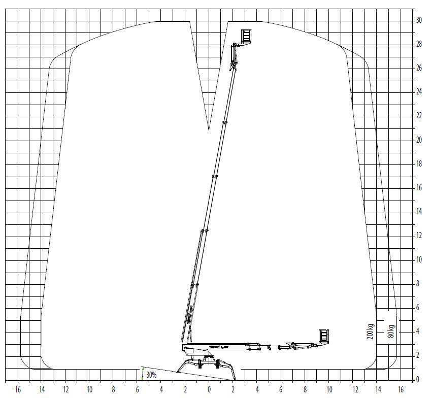 Schemat wysięgu podnośnika koszowego