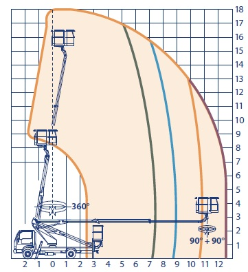 OIL-STEEL SCORPION 1812-podnosnik-koszowy